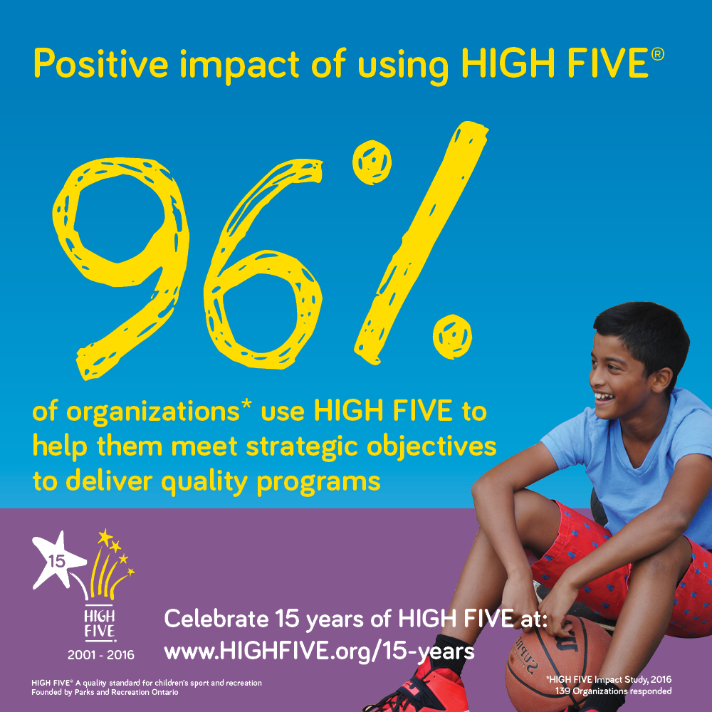 96% of Organizations use HIGH FIVE to help them meet strategic objectives to deliver quality programs