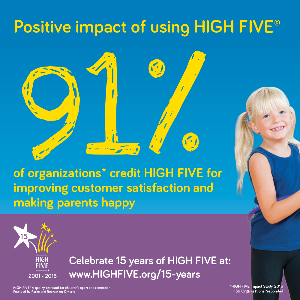 91% of Organizations credit HIGH FIVE for improving customer satisfaction and making parents happy