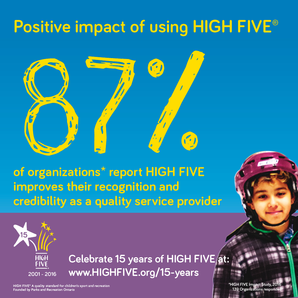 87% of Organizations report HIGH FIVE improves their recognition and credibility as a quality service provider